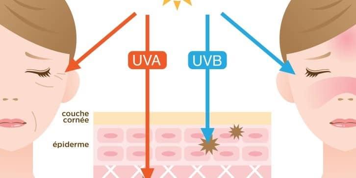 différence UVA UVB